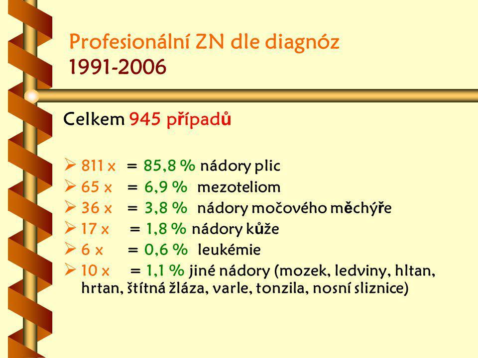 Profesionální ZN dle diagnóz 1991-2006