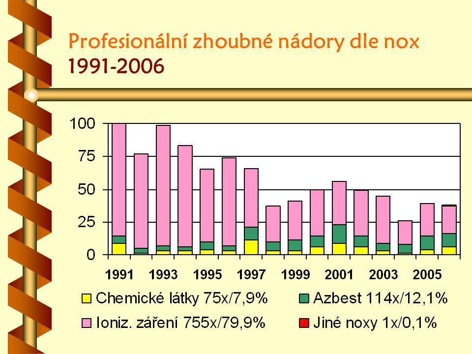 Profesionální zhoubné nádory dle nox 1991-2006