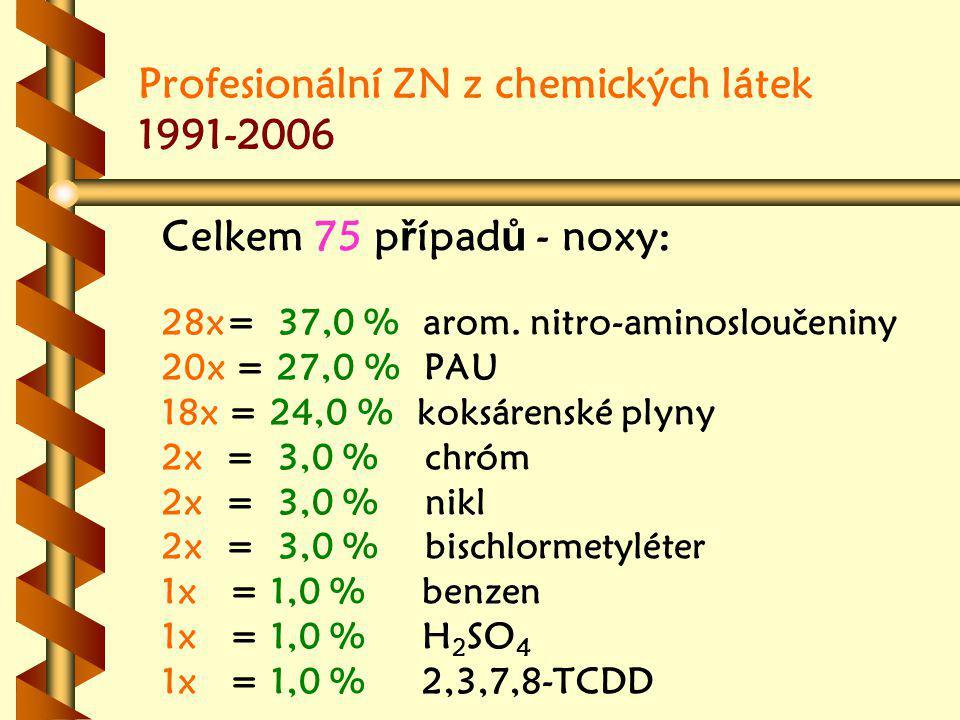 Profesionální ZN z chemických látek 1991-2006