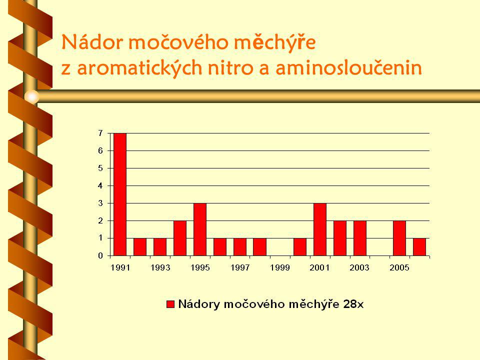 Nádor močového měchýře z aromatických nitro a aminosloučenin