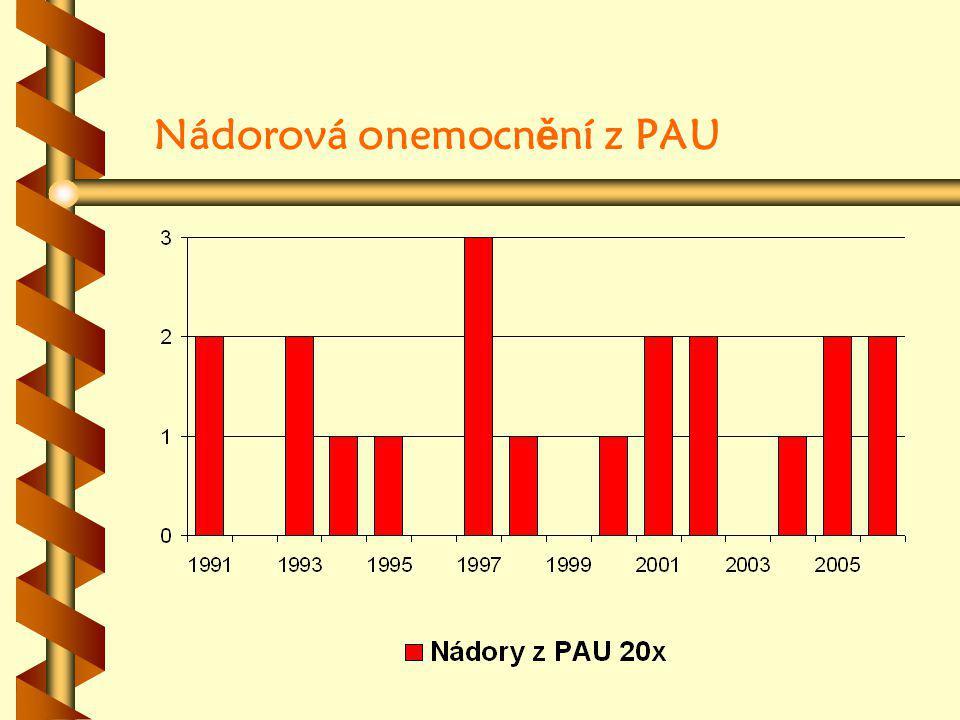 Nádorová onemocnění z PAU