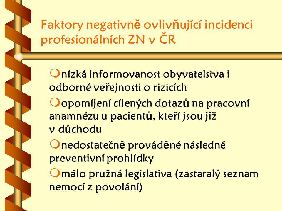 Faktory negativně ovlivňující incidenci profesionálních ZN v ČR