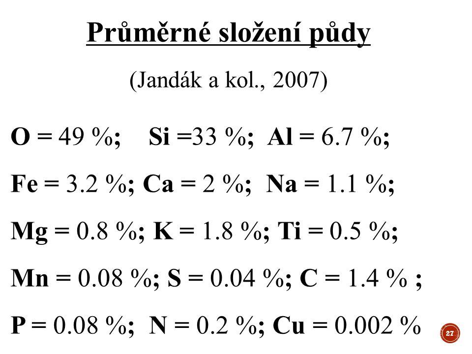 Průměrné složení půdy (Jandák a kol., 2007)
