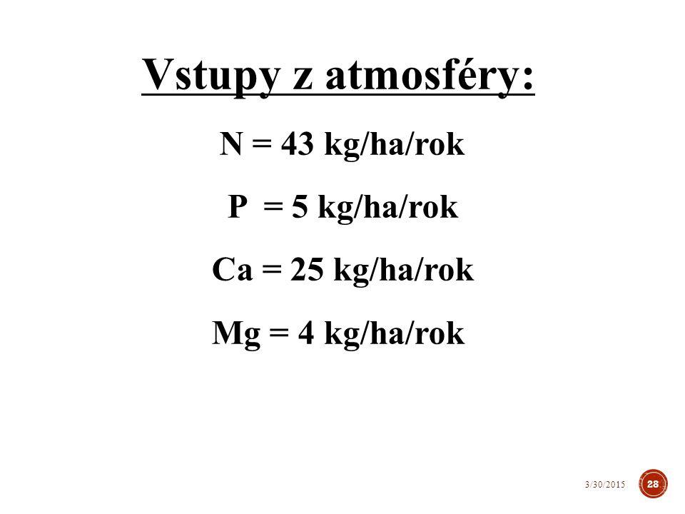 Vstupy z atmosféry: P = 5 kg/ha/rok Ca = 25 kg/ha/rok Mg = 4 kg/ha/rok