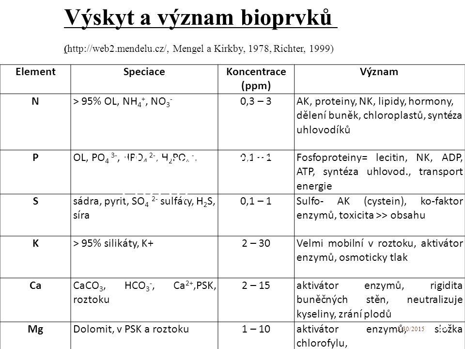 Výskyt a význam bioprvků