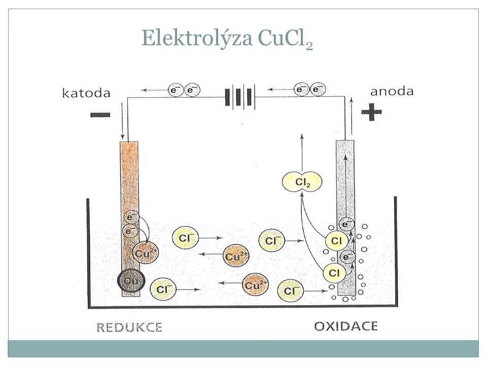 Elektrolýza CuCl2