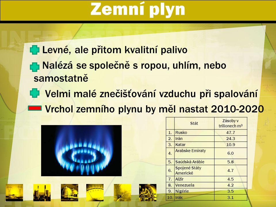 Zemní plyn Levné, ale přitom kvalitní palivo