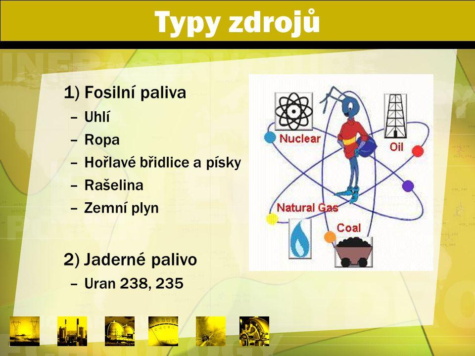Typy zdrojů 1) Fosilní paliva 2) Jaderné palivo Uhlí Ropa