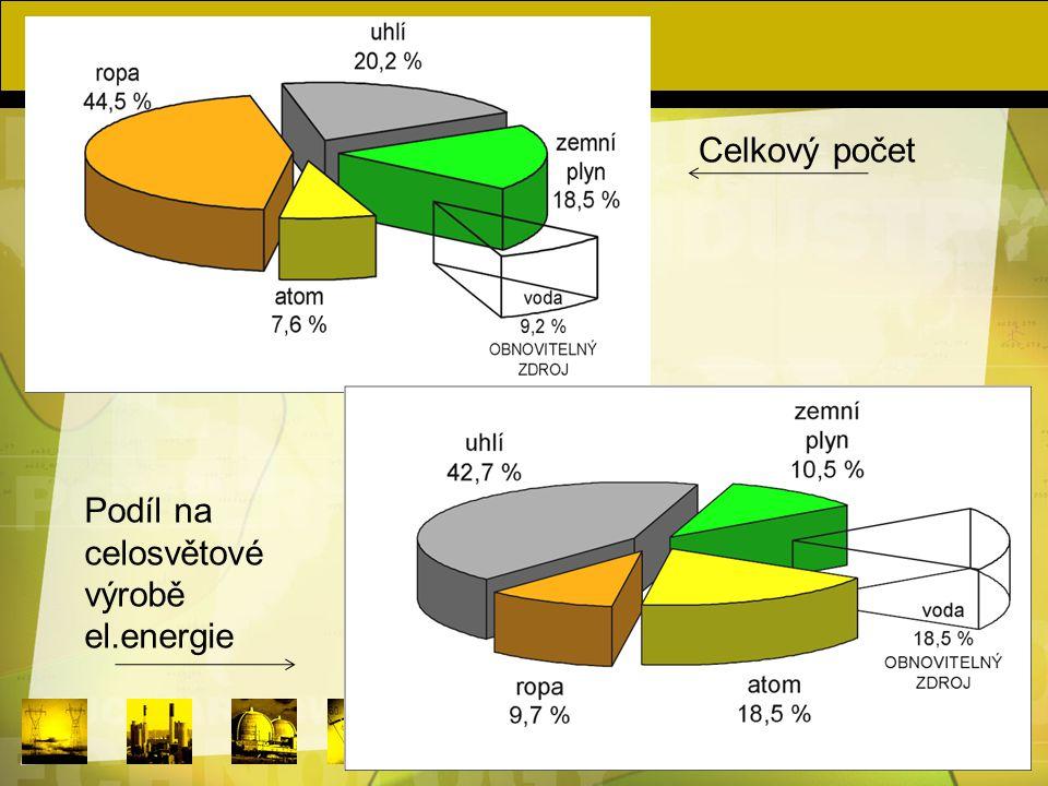 Celkový počet Podíl na celosvětové výrobě el.energie