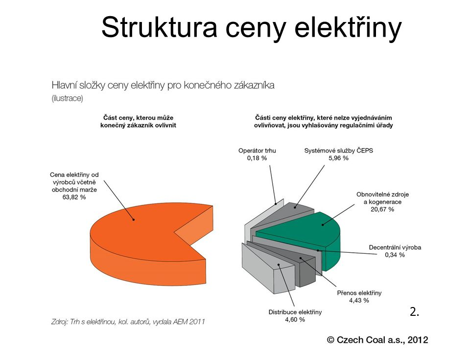 Struktura ceny elektřiny