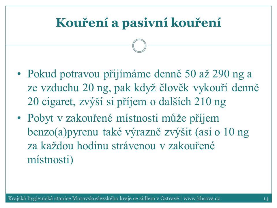 Kouření a pasivní kouření