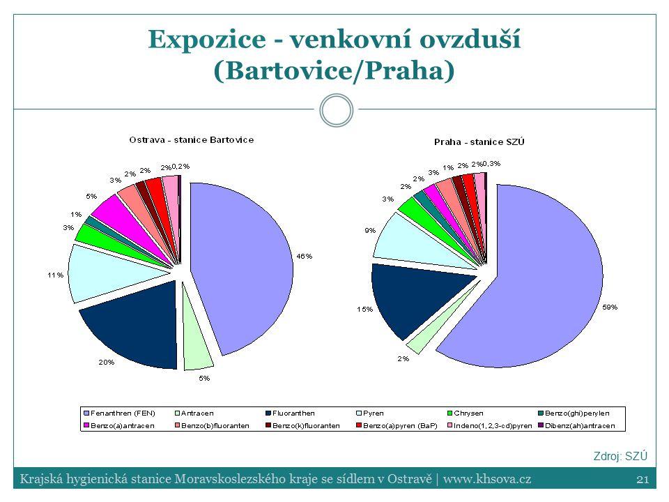 Expozice - venkovní ovzduší (Bartovice/Praha)