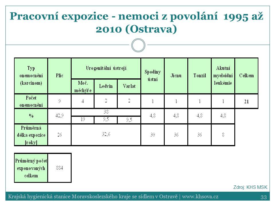 Pracovní expozice - nemoci z povolání 1995 až 2010 (Ostrava)
