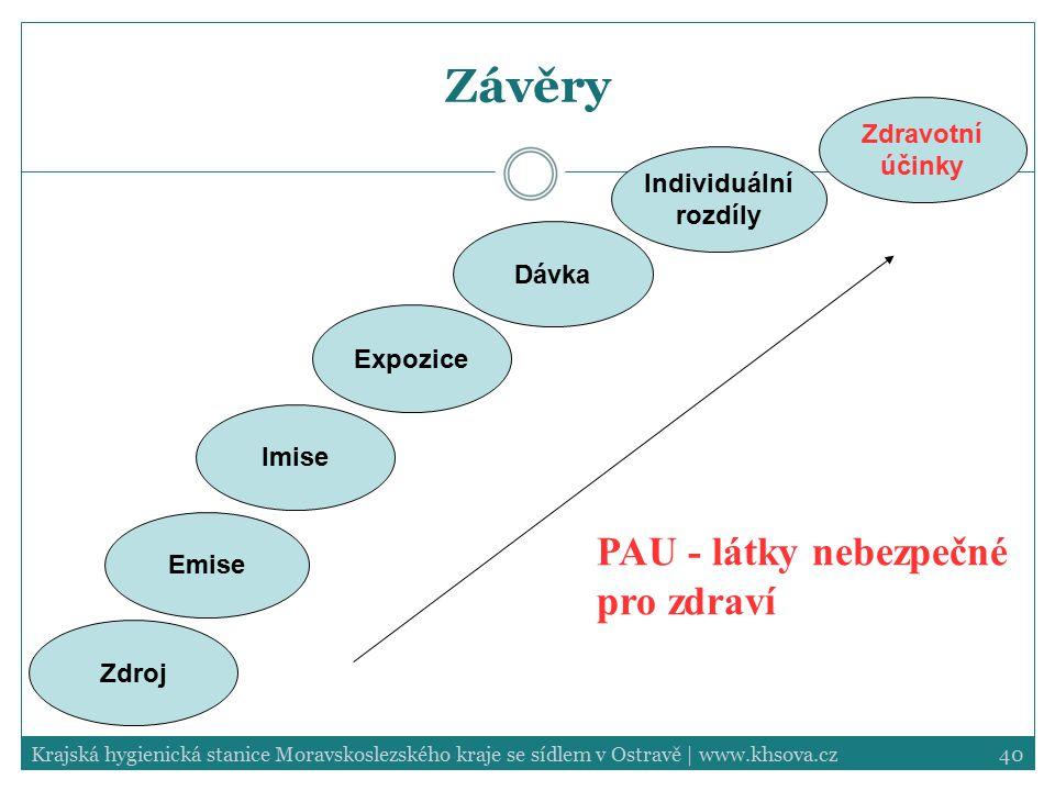Závěry PAU - látky nebezpečné pro zdraví Zdravotní účinky Individuální