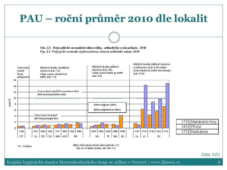 PAU – roční průměr 2010 dle lokalit