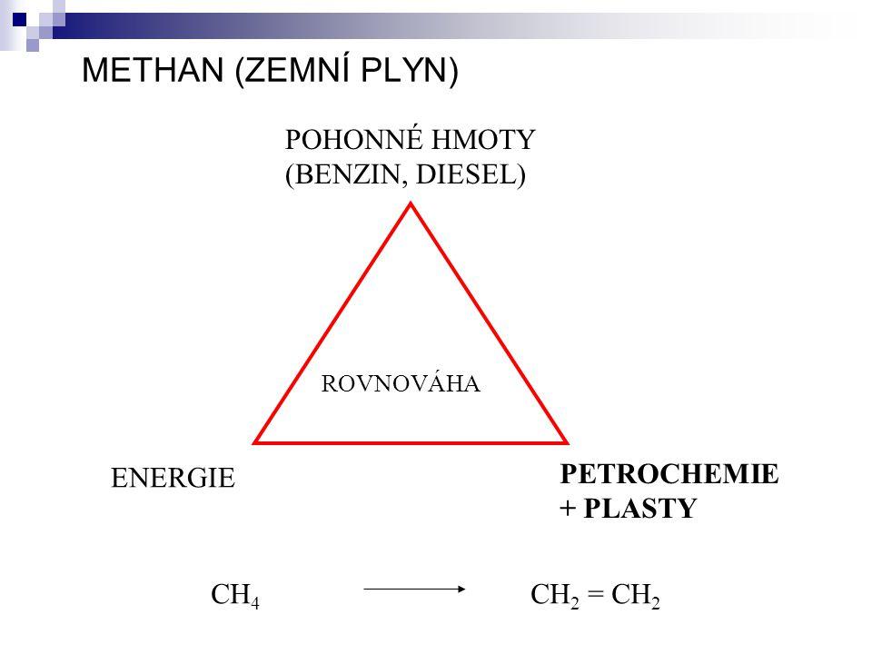 METHAN (ZEMNÍ PLYN) POHONNÉ HMOTY (BENZIN, DIESEL) ENERGIE
