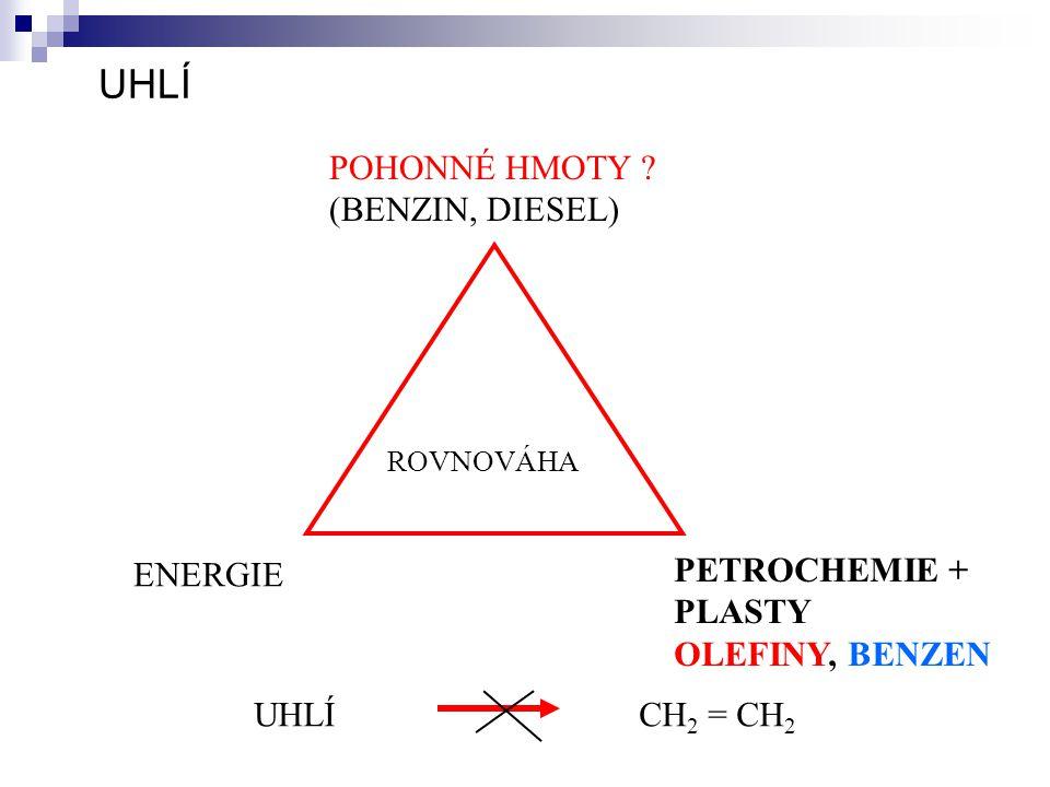 UHLÍ POHONNÉ HMOTY (BENZIN, DIESEL) ENERGIE PETROCHEMIE + PLASTY