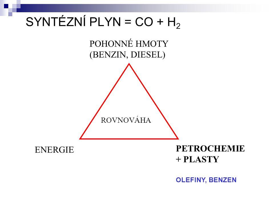 SYNTÉZNÍ PLYN = CO + H2 POHONNÉ HMOTY (BENZIN, DIESEL)