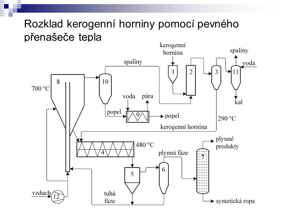 Rozklad kerogenní horniny pomocí pevného přenašeče tepla