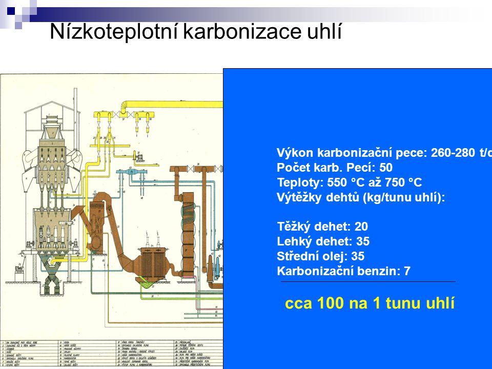 Nízkoteplotní karbonizace uhlí