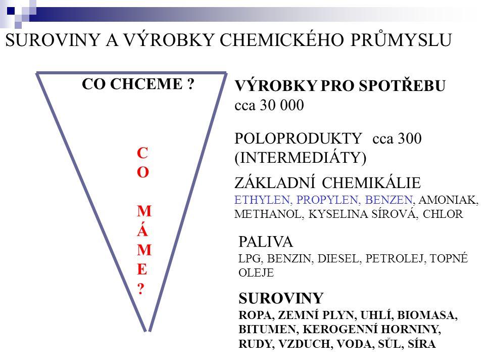 SUROVINY A VÝROBKY CHEMICKÉHO PRŮMYSLU