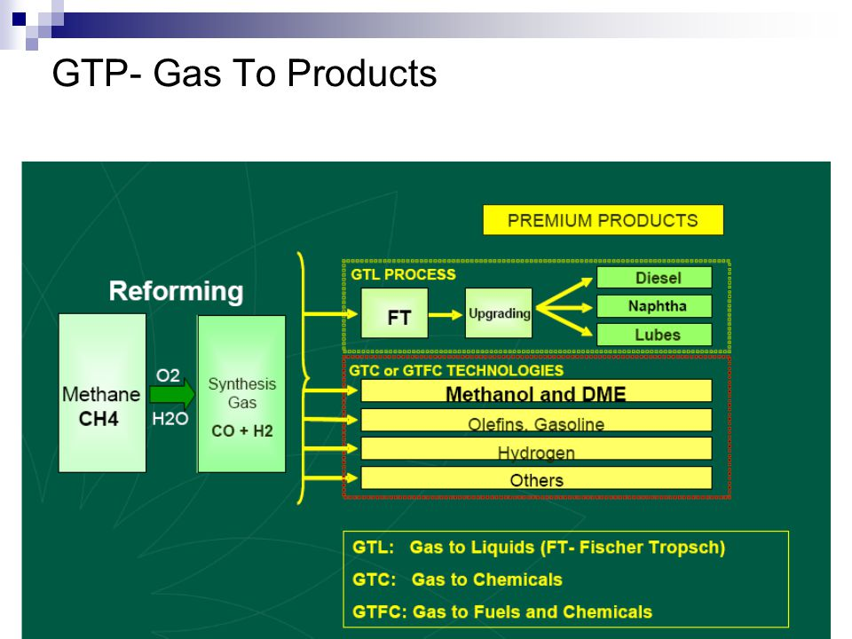 GTP- Gas To Products