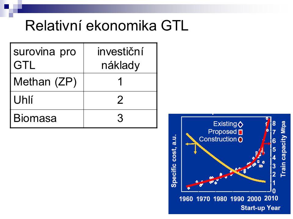 Relativní ekonomika GTL