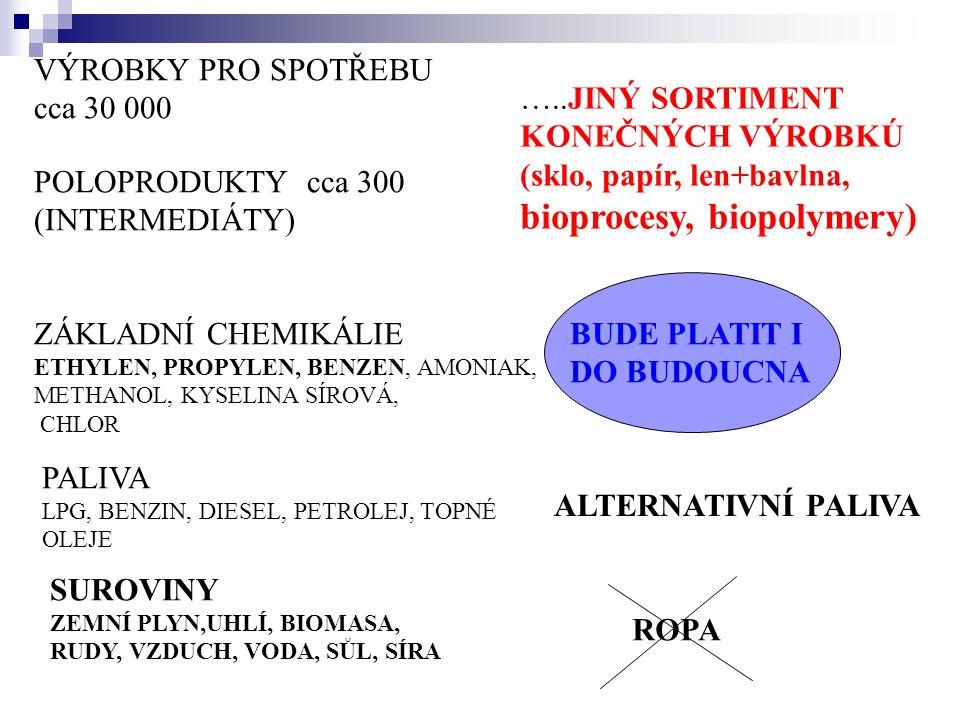 (sklo, papír, len+bavlna, bioprocesy, biopolymery)