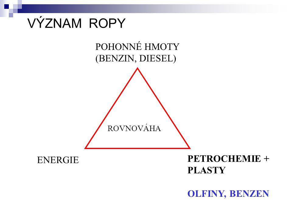 VÝZNAM ROPY POHONNÉ HMOTY (BENZIN, DIESEL) PETROCHEMIE + PLASTY