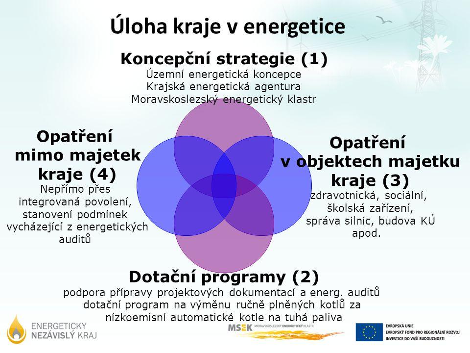Úloha kraje v energetice