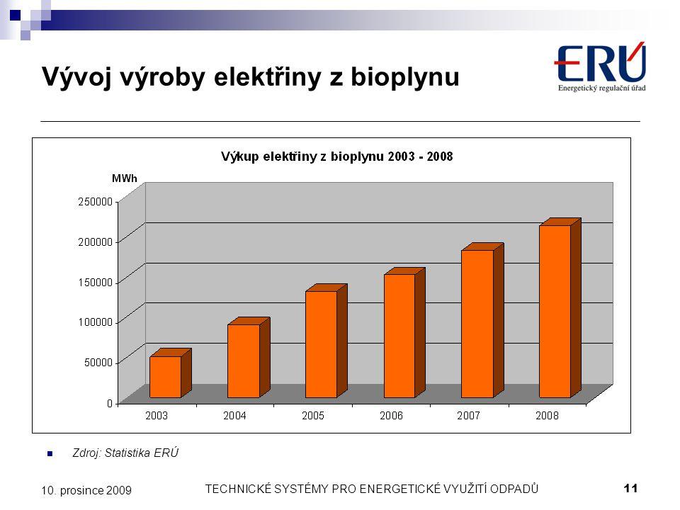 Vývoj výroby elektřiny z bioplynu