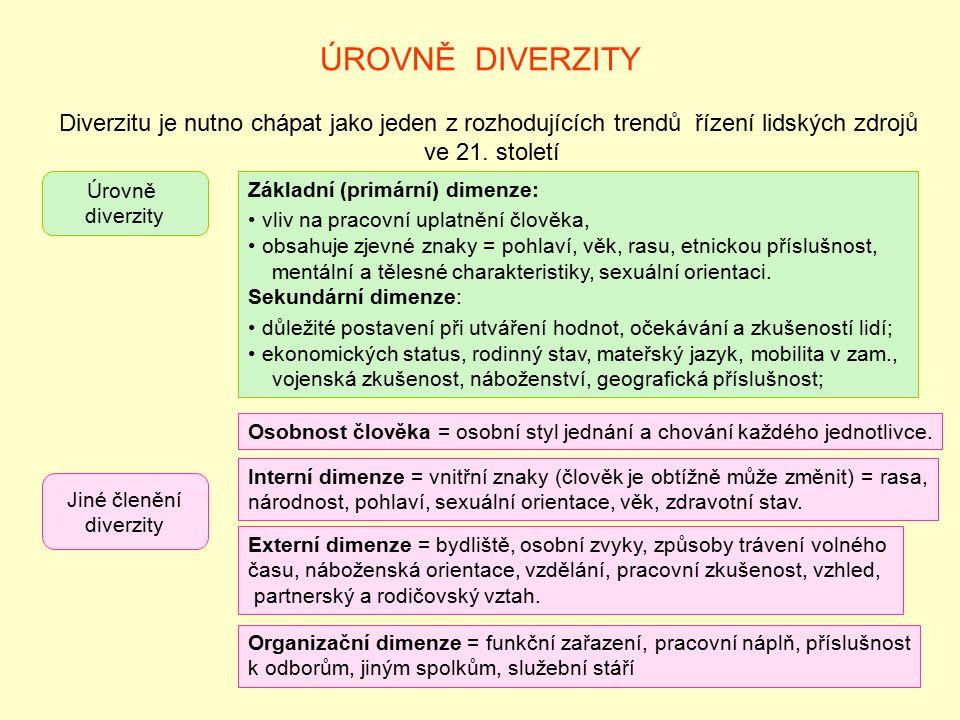 ÚROVNĚ DIVERZITY Diverzitu je nutno chápat jako jeden z rozhodujících trendů řízení lidských zdrojů.