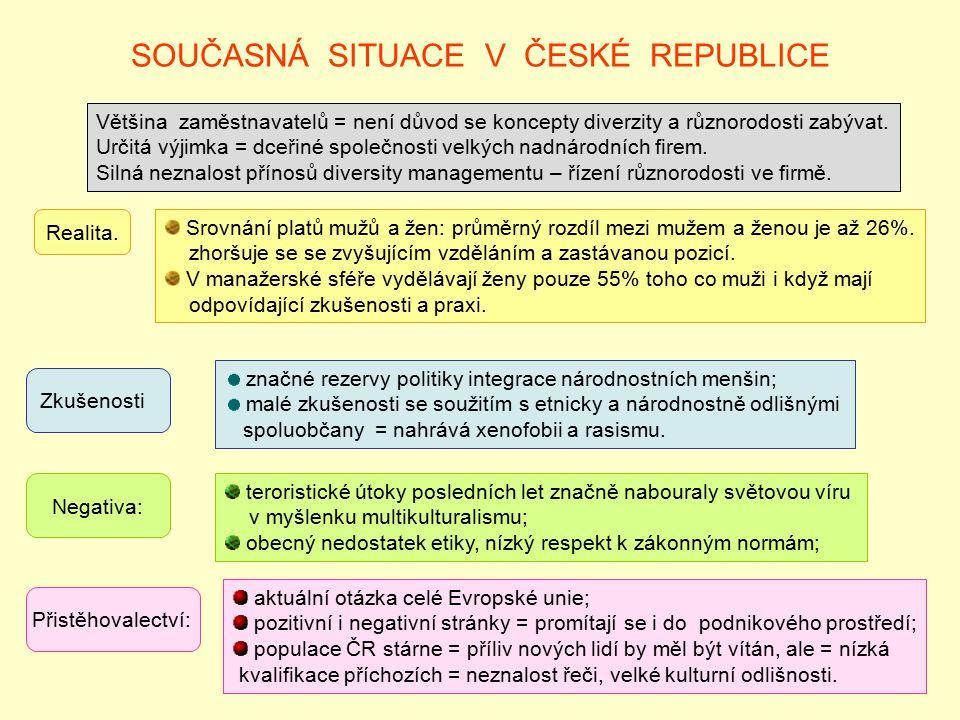 SOUČASNÁ SITUACE V ČESKÉ REPUBLICE