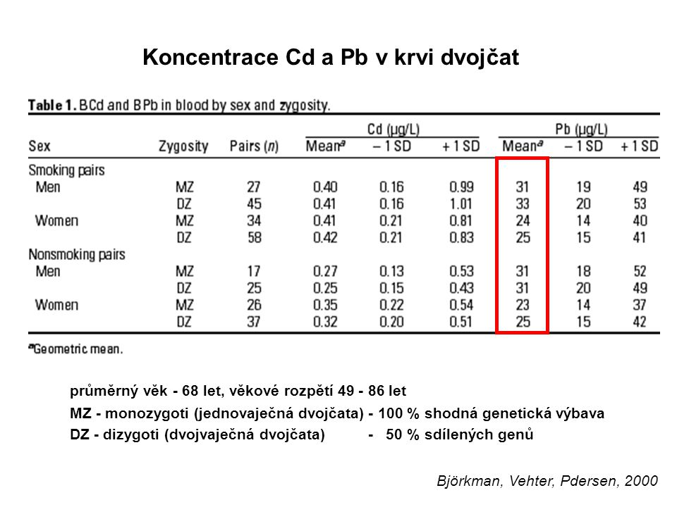 Koncentrace Cd a Pb v krvi dvojčat