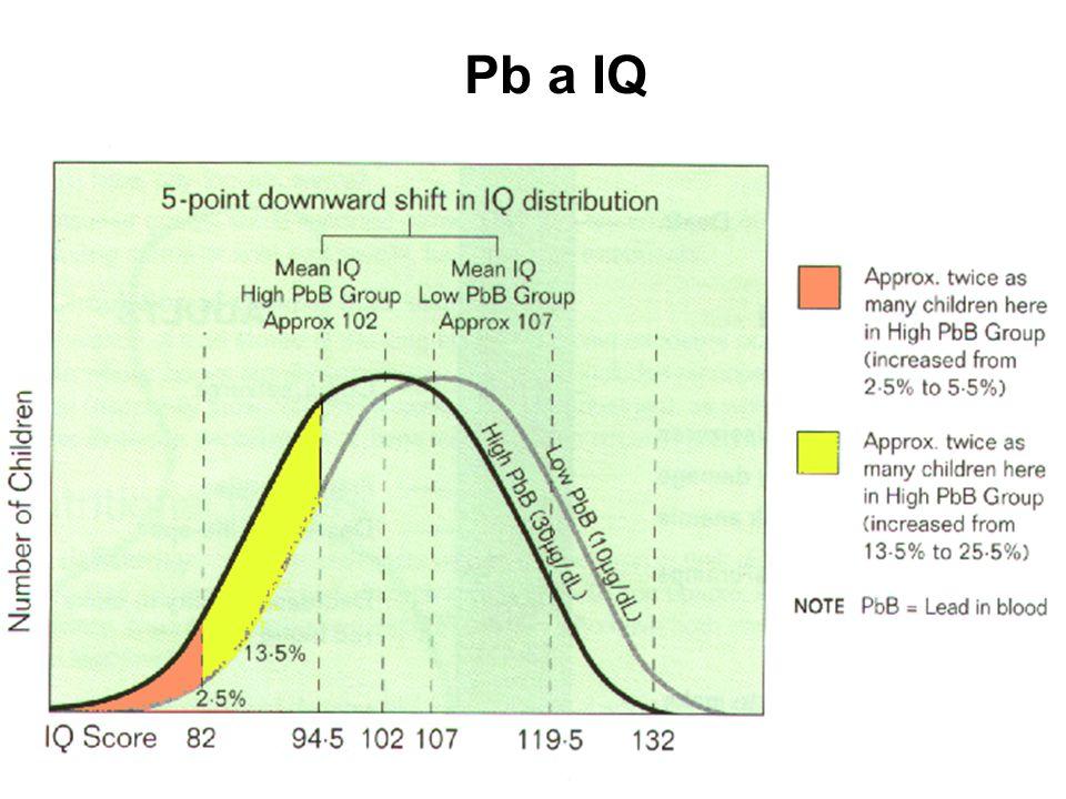 Pb a IQ Olovo (Pb) Toxické účinky Pb - děti