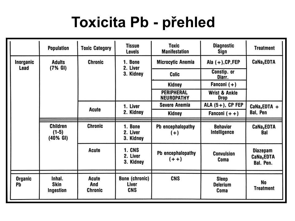 Toxicita Pb - přehled