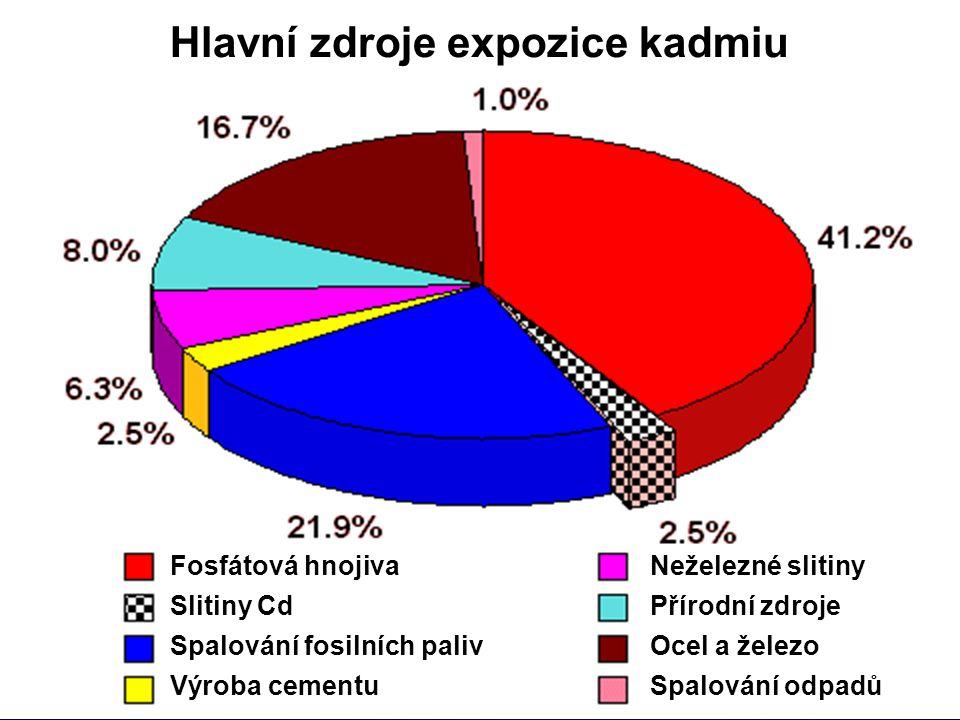 Kadmium (Cd) Hlavní zdroje expozice kadmiu Využití Výskyt v přírodě