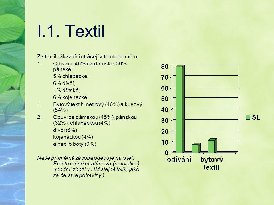 I.1. Textil Za textil zákazníci utrácejí v tomto poměru: