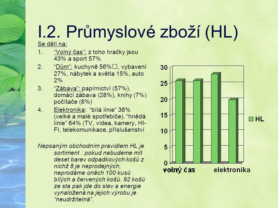 I.2. Průmyslové zboží (HL)