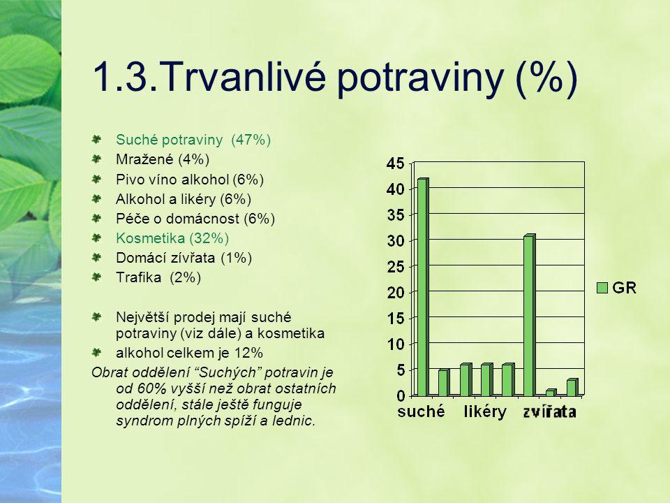 1.3.Trvanlivé potraviny (%)