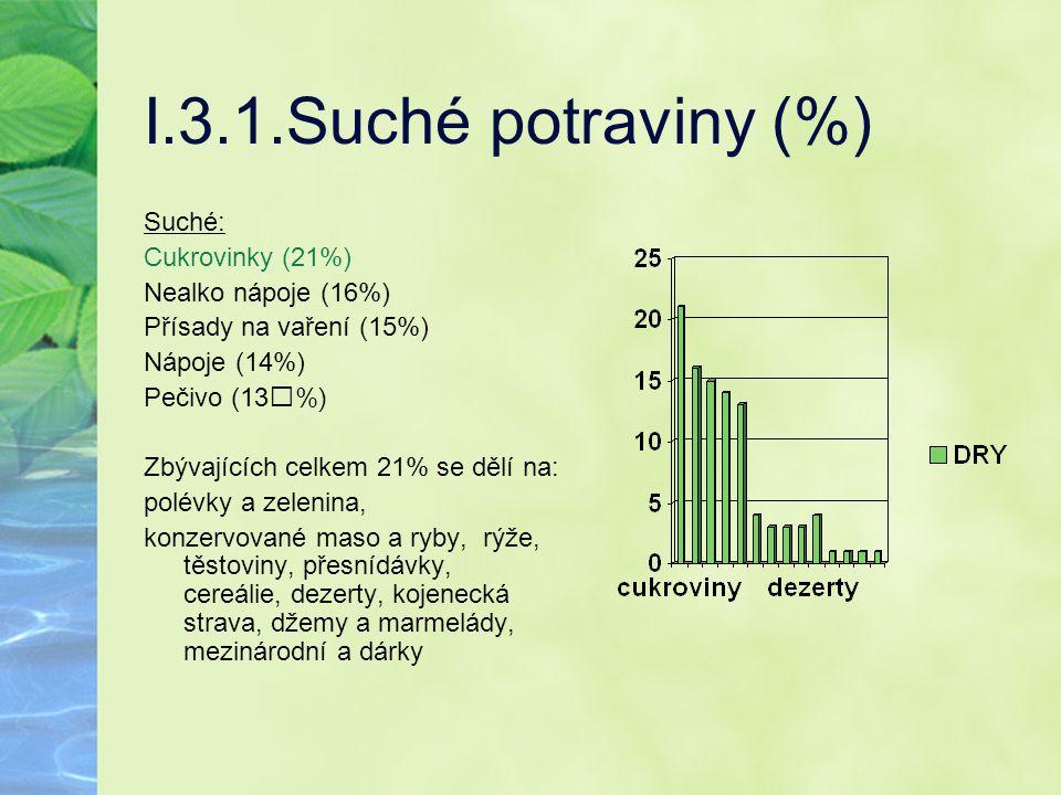I.3.1.Suché potraviny (%) Suché: Cukrovinky (21%) Nealko nápoje (16%)