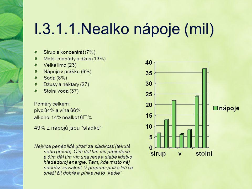 I.3.1.1.Nealko nápoje (mil) 49% z nápojů jsou sladké