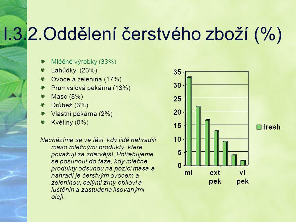 I.3.2.Oddělení čerstvého zboží (%)