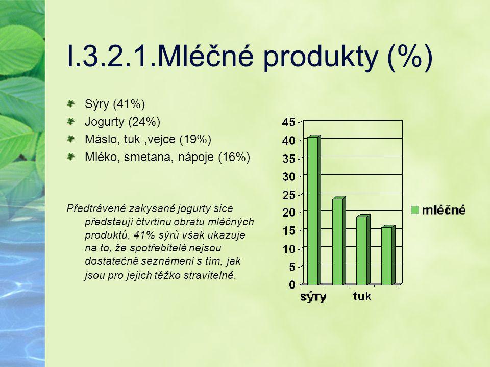 I.3.2.1.Mléčné produkty (%) Sýry (41%) Jogurty (24%)