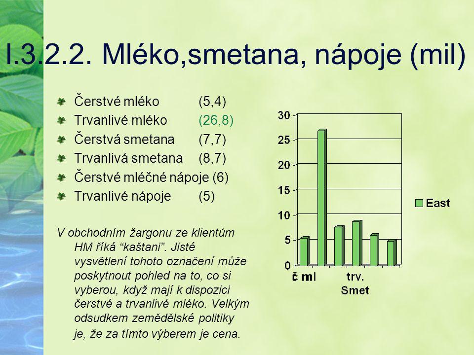 I.3.2.2. Mléko,smetana, nápoje (mil)