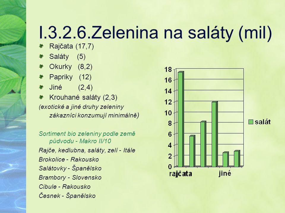 I.3.2.6.Zelenina na saláty (mil)