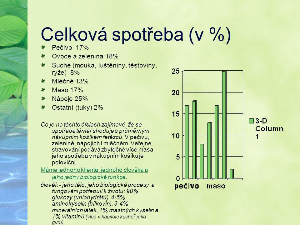 Celková spotřeba (v %) Pečivo 17% Ovoce a zelenina 18%