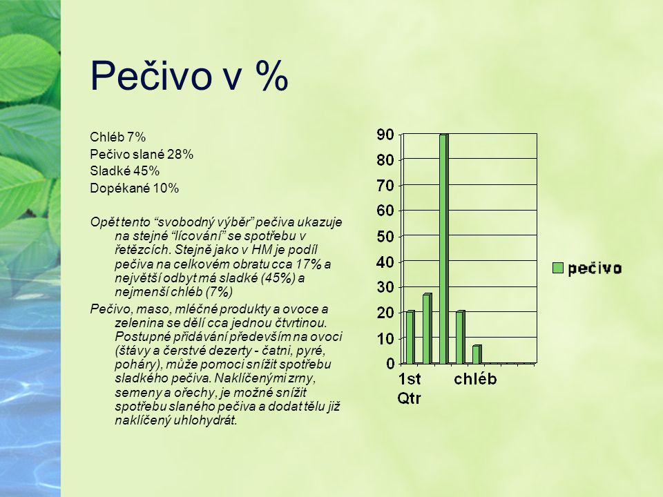 Pečivo v % Chléb 7% Pečivo slané 28% Sladké 45% Dopékané 10%