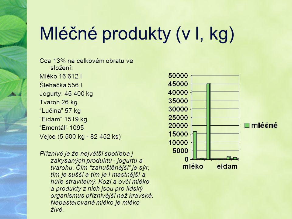 Mléčné produkty (v l, kg)
