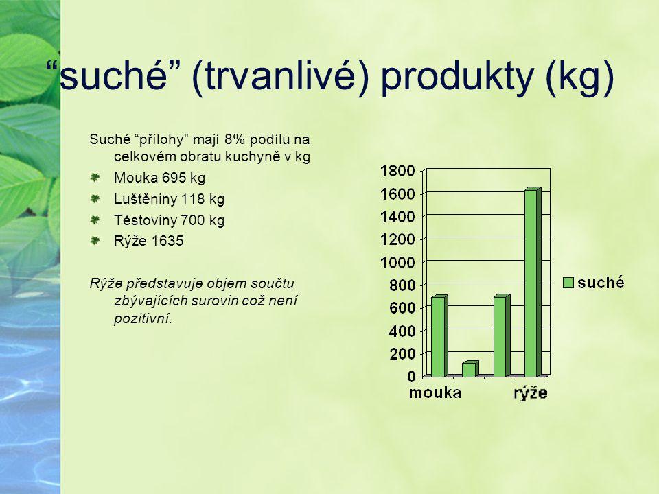 suché (trvanlivé) produkty (kg)